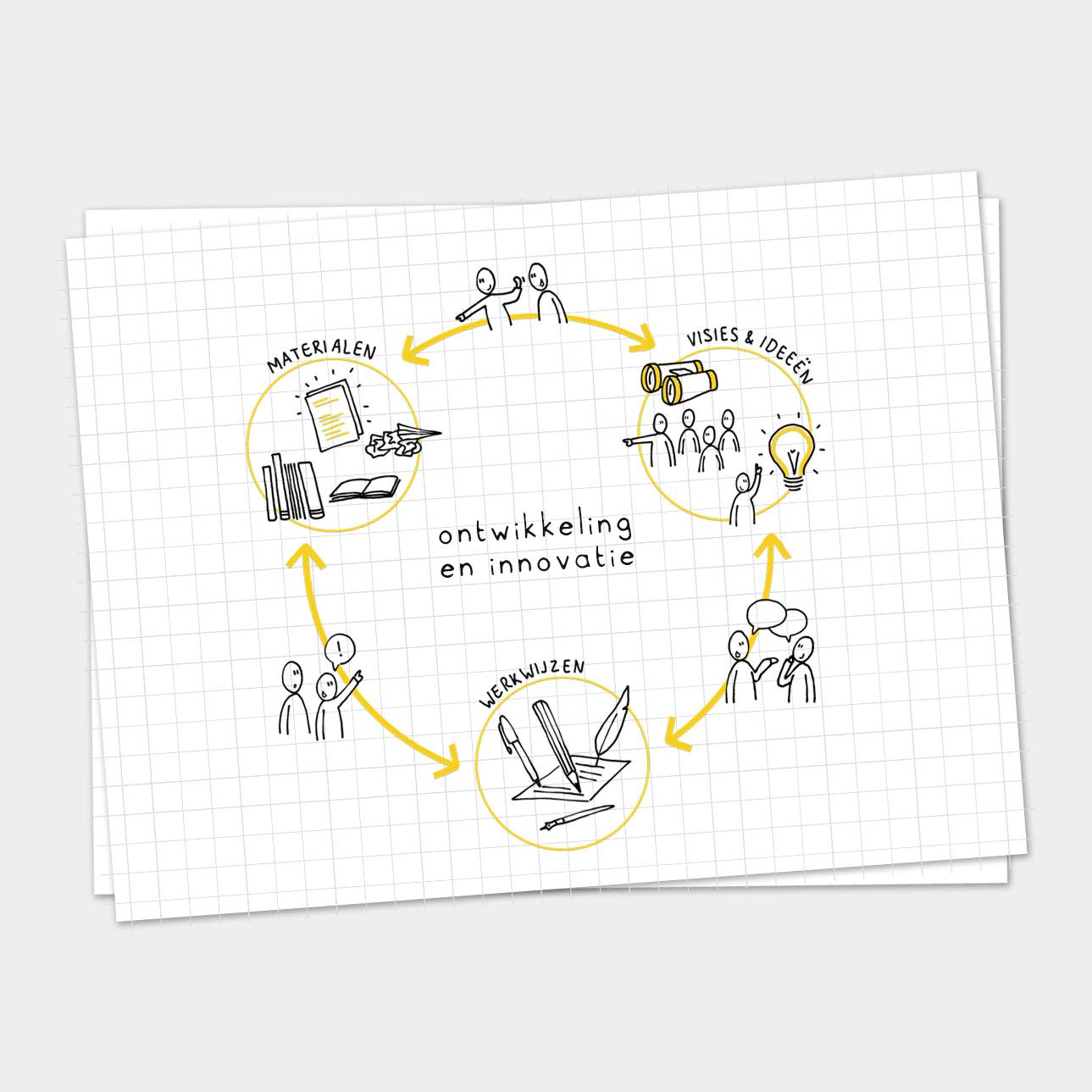 Illustratie Ontwikkeling